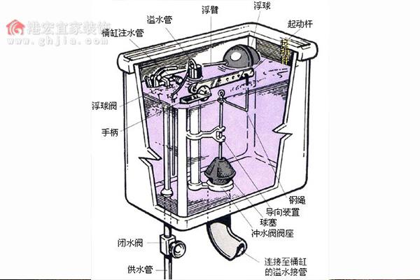 抽水马桶水箱结构图